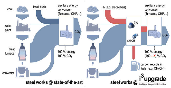 Flow diagram of an integrated steel works