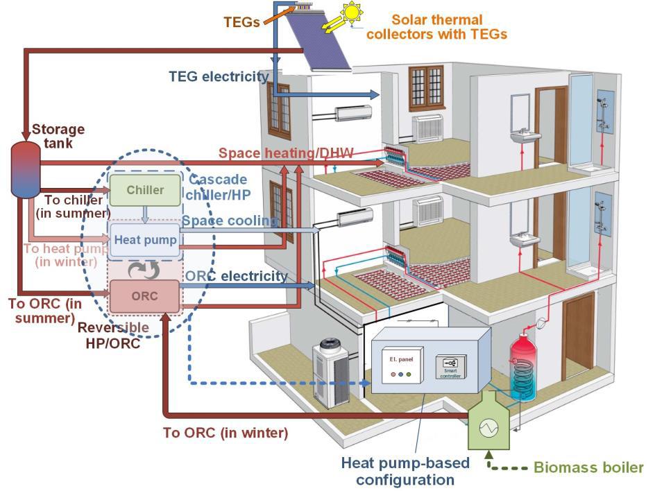 Bildliche Beschreibung des SolBio-Rev Systems