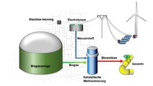 Konzept zur katalytischen Methanisierung von Biogas unter Einbindung einer intelligenten und digital vernetzte Anlagensteuerung
