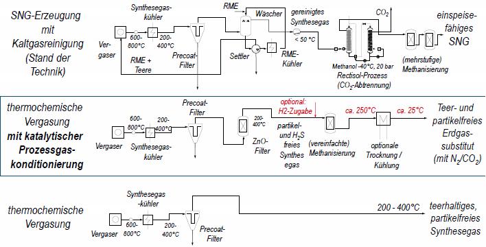 Prozessketten zur Erzeugung von Erdgassubstituenten aus Festbrennstoffen