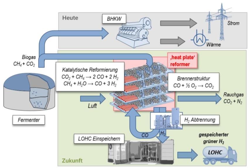 Konzept zur Wasserstoffherstellung aus Biogas